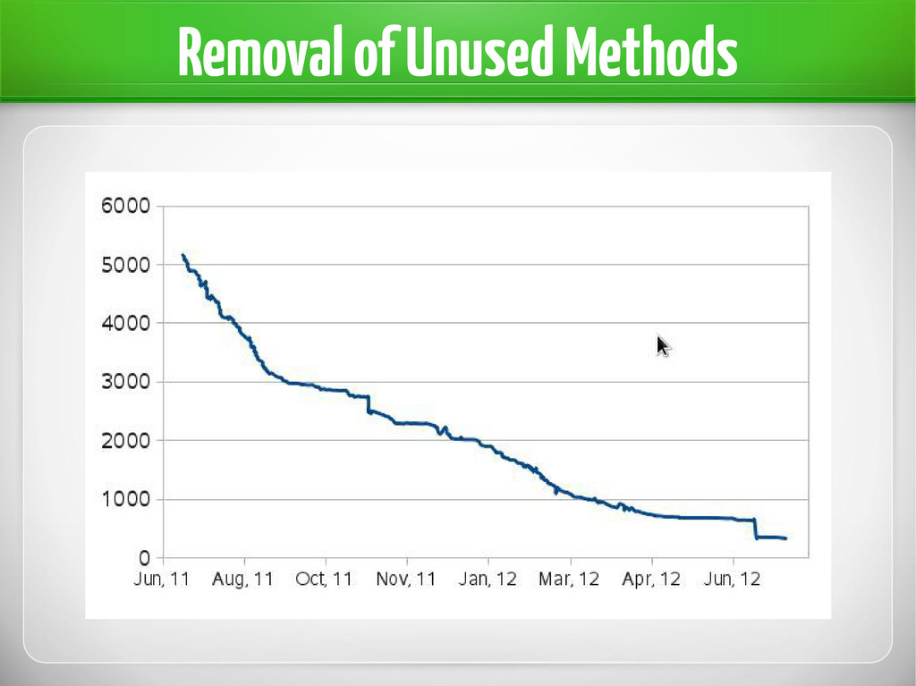 Removal of Unused Methods