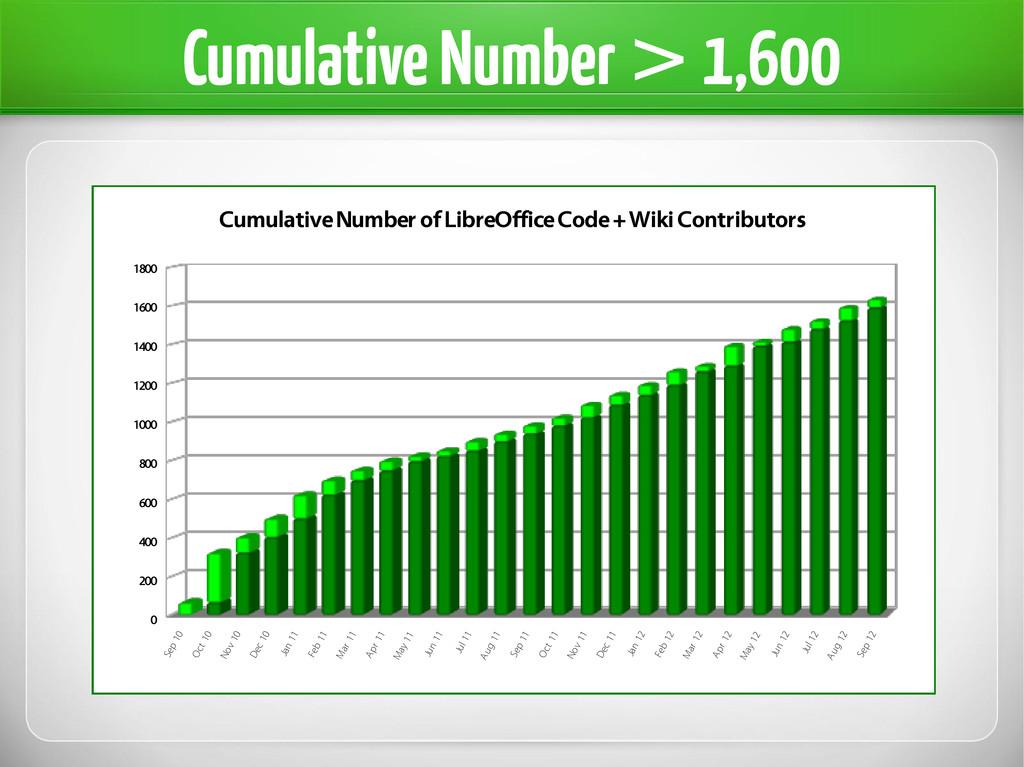 Cumulative Number > 1,600 Sep 10 Oct 10 Nov 10 ...