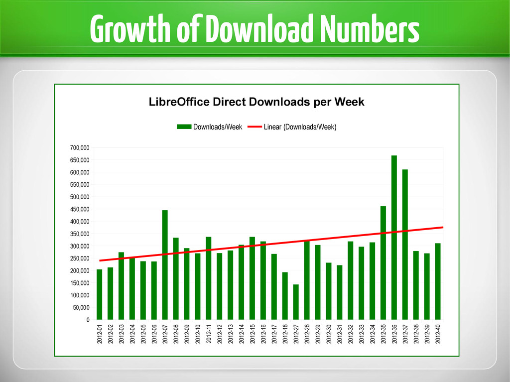 Growth of Download Numbers 2012-01 2012-02 2012...