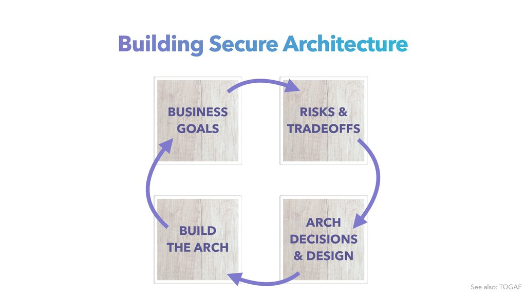Building Secure Architecture See also: TOGAF BU...
