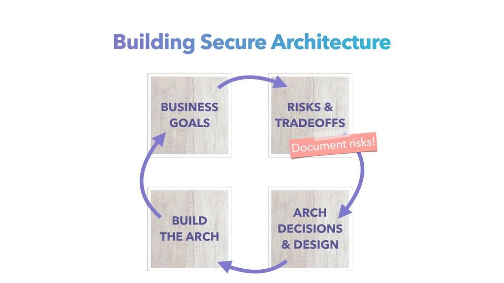 Building Secure Architecture BUSINESS GOALS BUI...