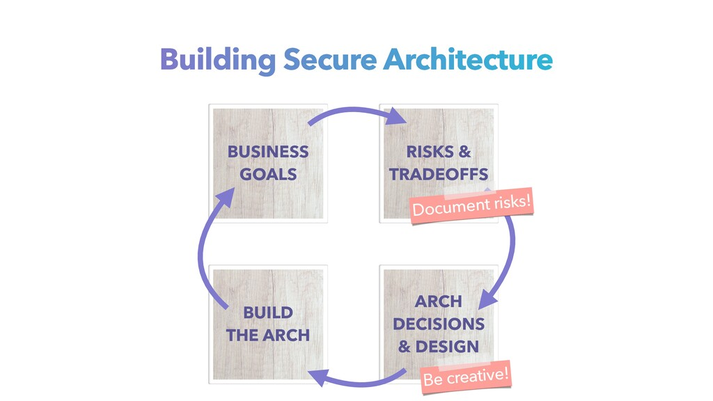 Be creative! Building Secure Architecture BUSIN...