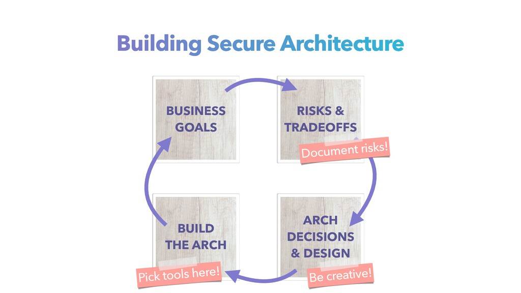 Be creative! Pick tools here! Building Secure A...