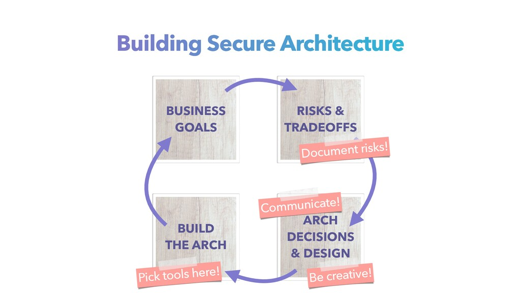 BUSINESS GOALS BUILD THE ARCH ARCH DECISIONS & ...