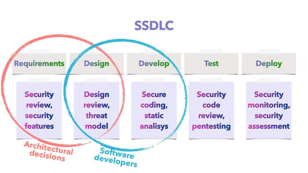 Requirements Design Develop Test Deploy Securit...