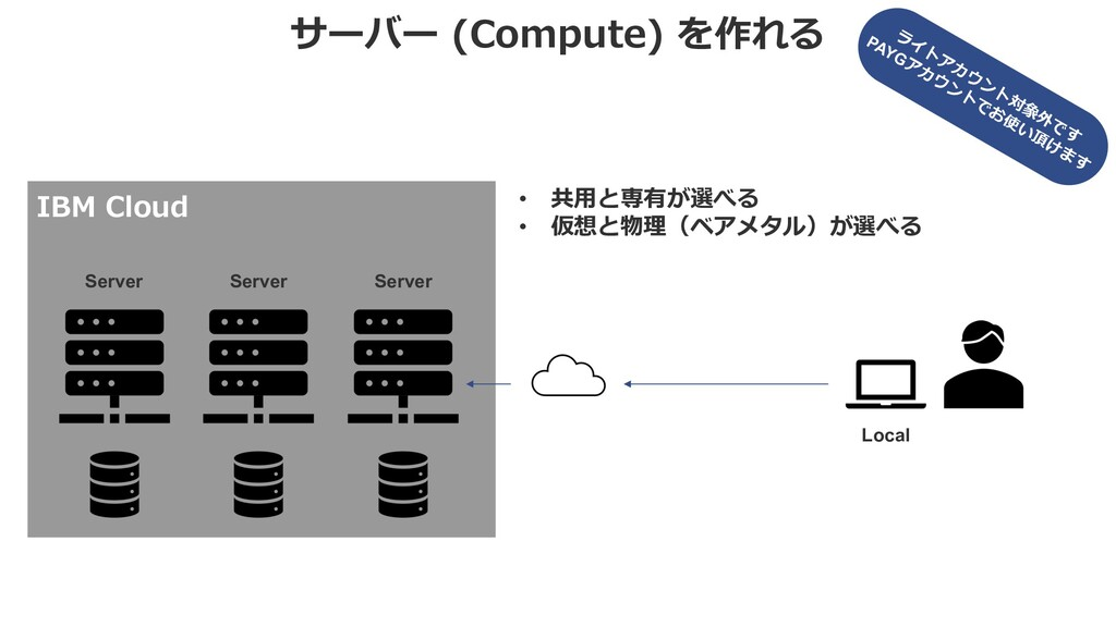 サーバー (Compute) を作れる IBM Cloud • 共⽤と専有が選べる • 仮想と...