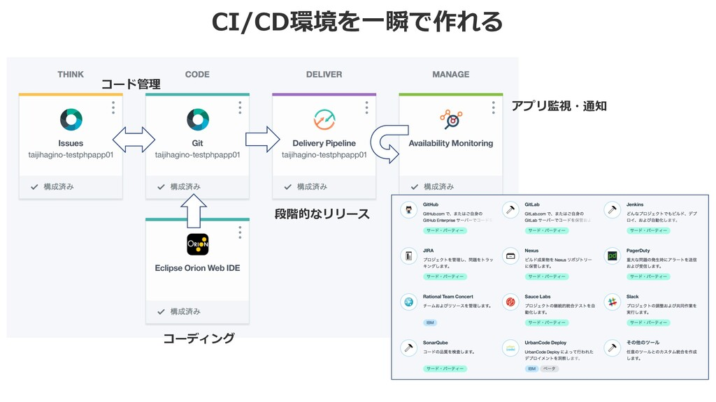 CI/CD環境を⼀瞬で作れる コーディング コード管理 段階的なリリース アプリ監視・通知