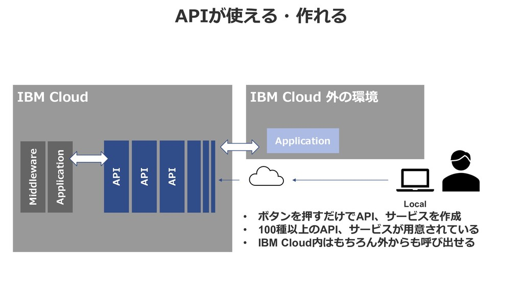 APIが使える・作れる IBM Cloud • ボタンを押すだけでAPI、サービスを作成 • ...