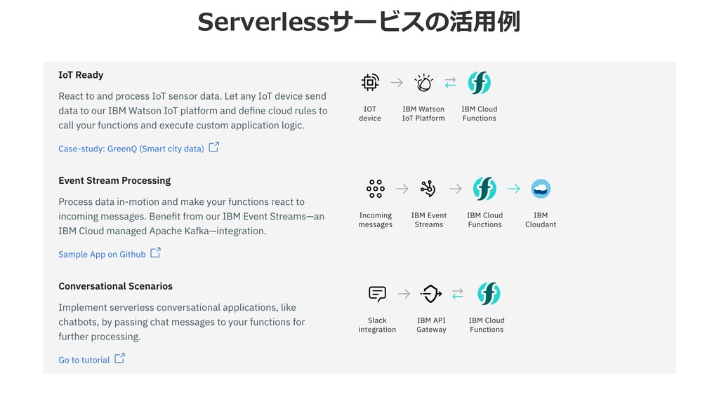Serverlessサービスの活⽤例