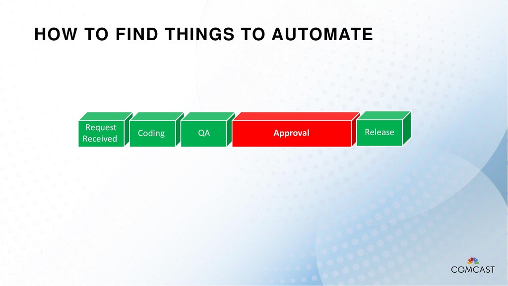HOW TO FIND THINGS TO AUTOMATE Request Received...