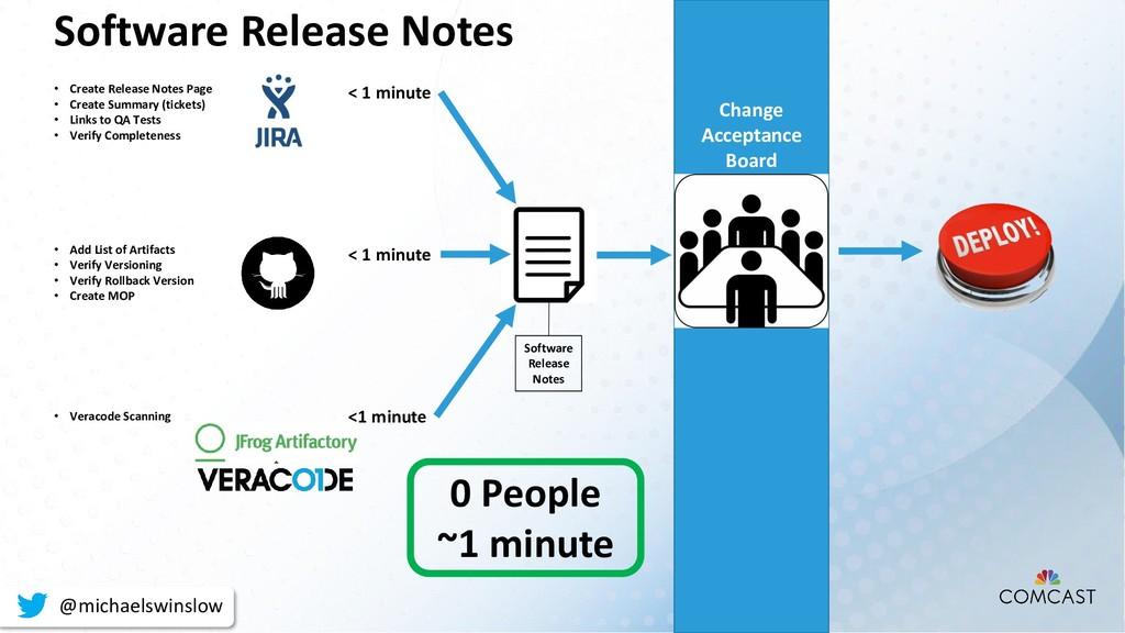 <1 minute < 1 minute < 1 minute • Veracode Scan...