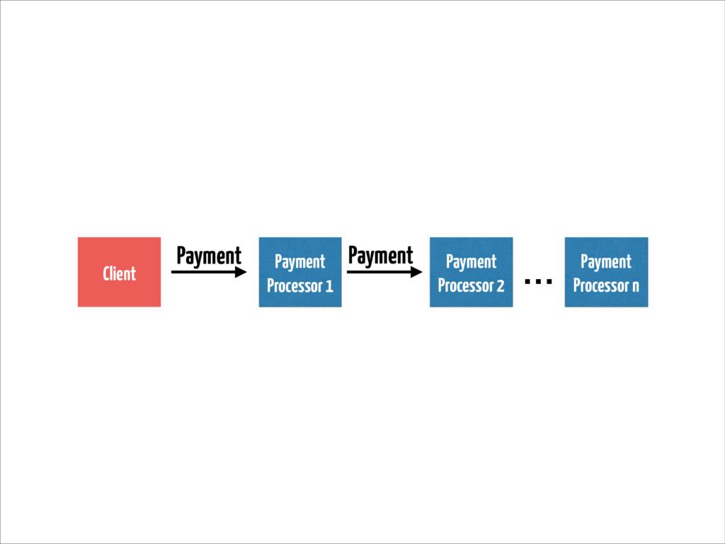 Client Payment Processor 1 Payment Payment … Pa...