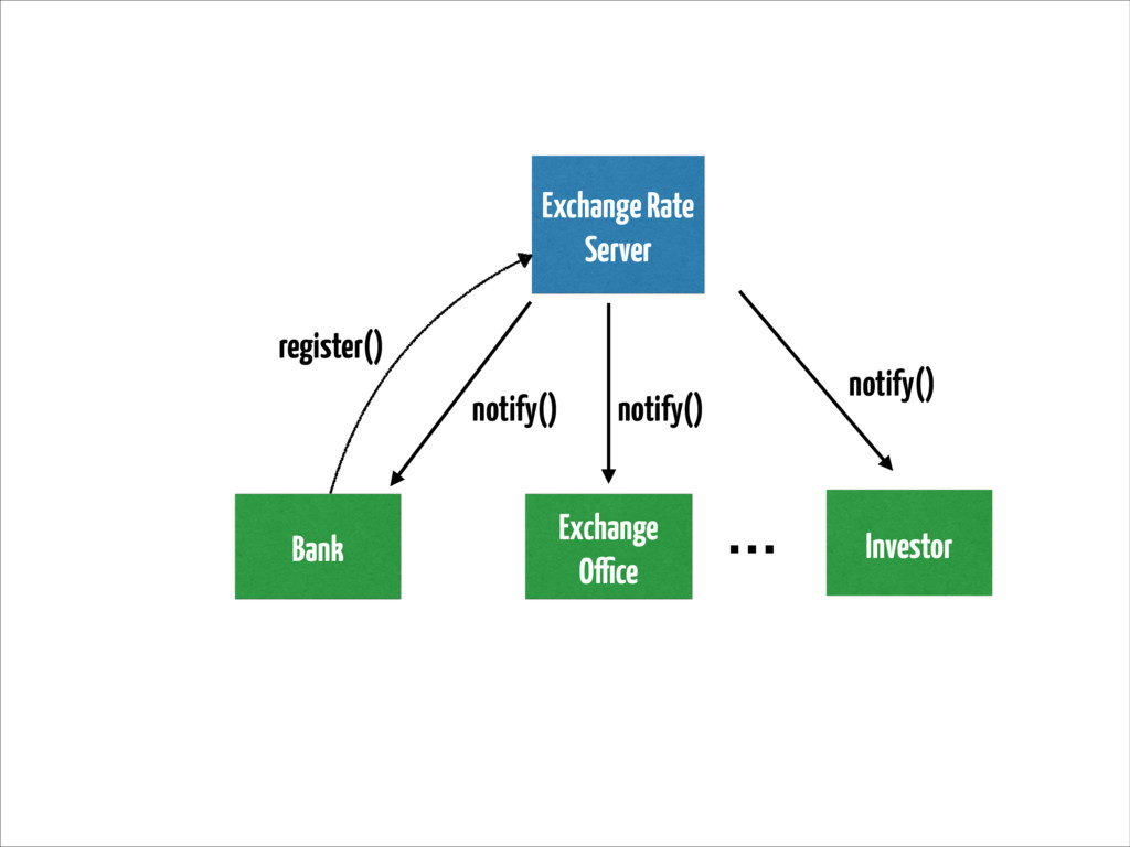 Exchange Rate Server Bank … Exchange Office Inv...