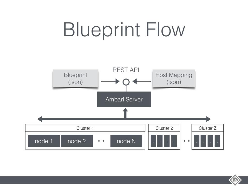 Blueprint Flow Ambari Server node 1 Cluster 1 n...