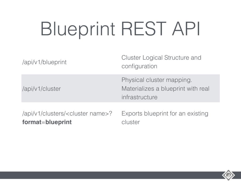 Blueprint REST API /api/v1/blueprint Cluster Lo...