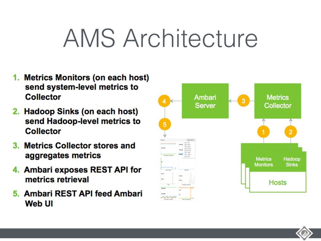 AMS Architecture