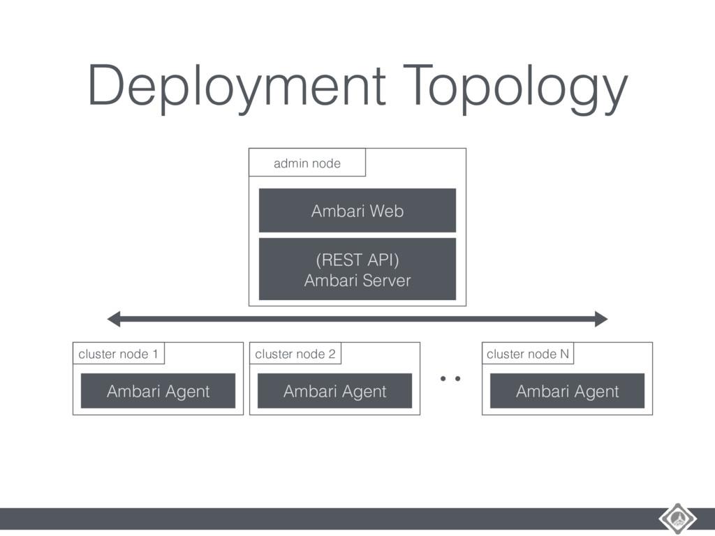 Deployment Topology Ambari Web (REST API) Ambar...