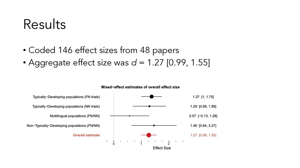 Results • Coded 146 effect sizes from 48 papers...