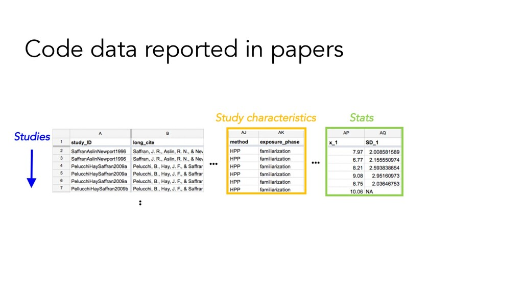 Code data reported in papers