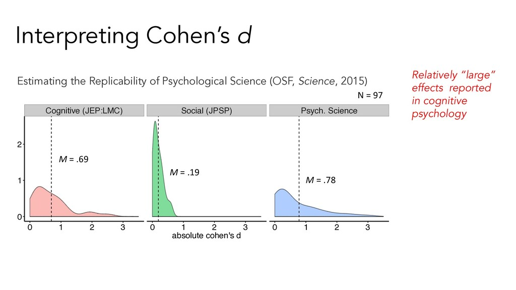 Interpreting Cohen's d Cognitive (JEP:LMC) Soci...