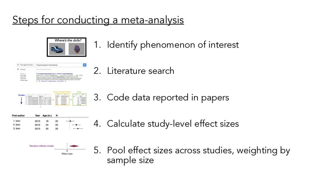 Steps for conducting a meta-analysis 1. Identif...