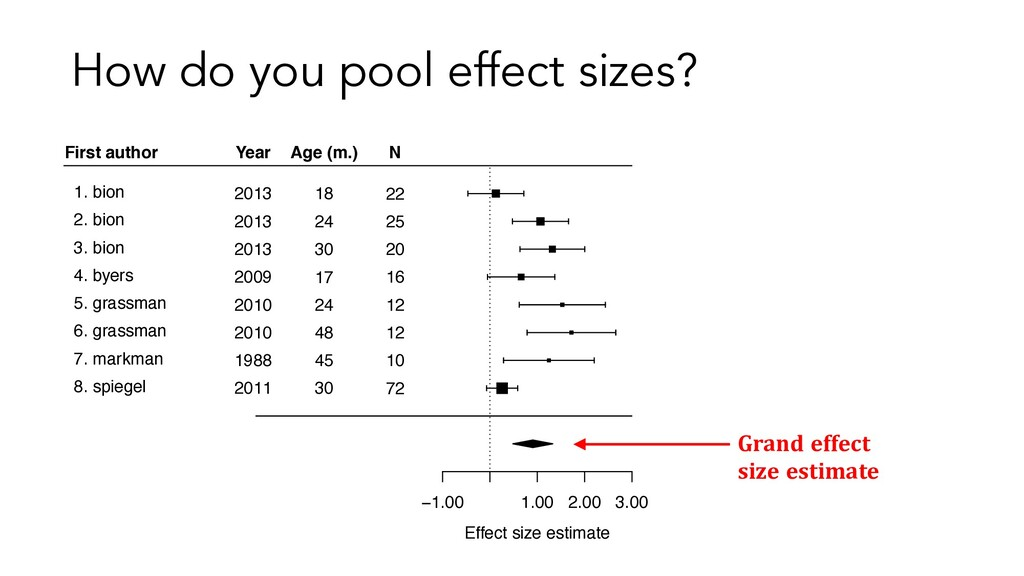 Grand effect size −1.00 1.00 2.00 3.00 Effect s...
