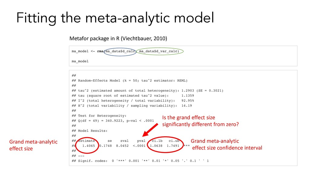 Fitting the meta-analytic model Grand meta-anal...