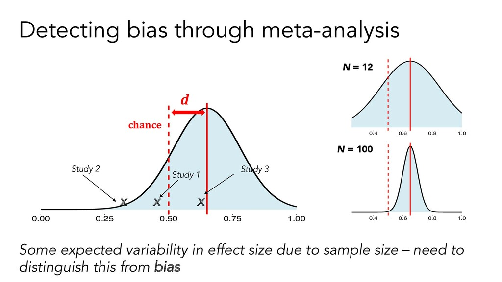 Detecting bias through meta-analysis Some expec...