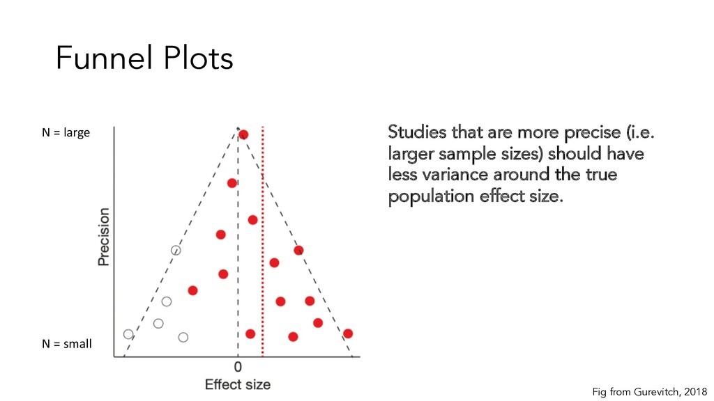 Funnel Plots Studies that are more precise (i.e...