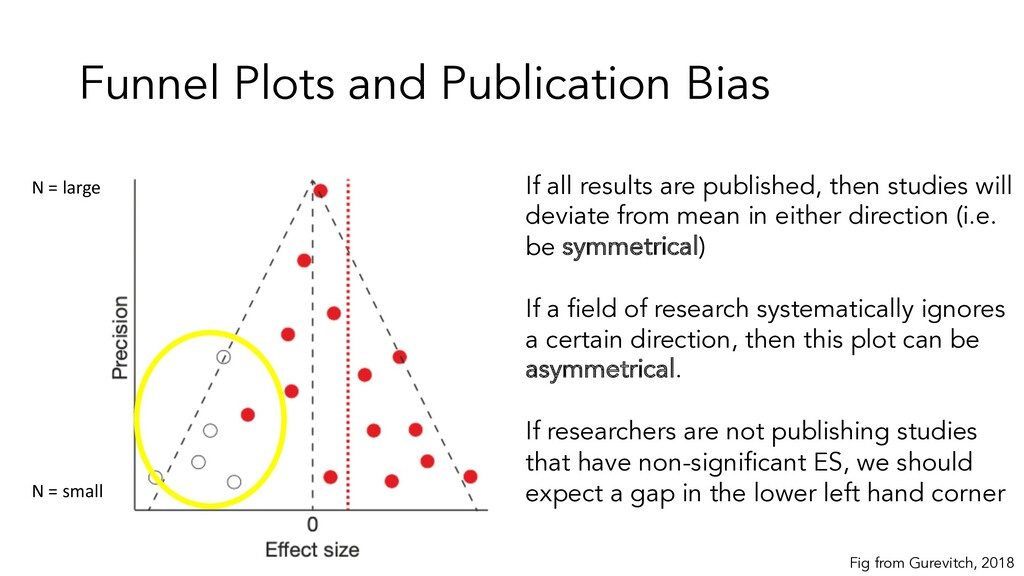 Funnel Plots and Publication Bias If all result...
