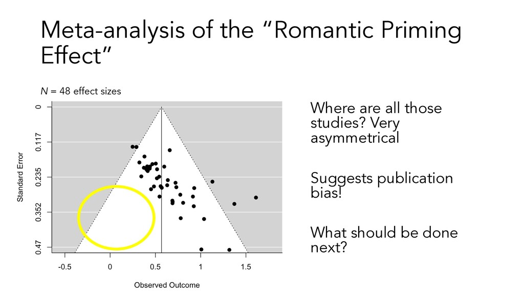 "Meta-analysis of the ""Romantic Priming Effect"" ..."