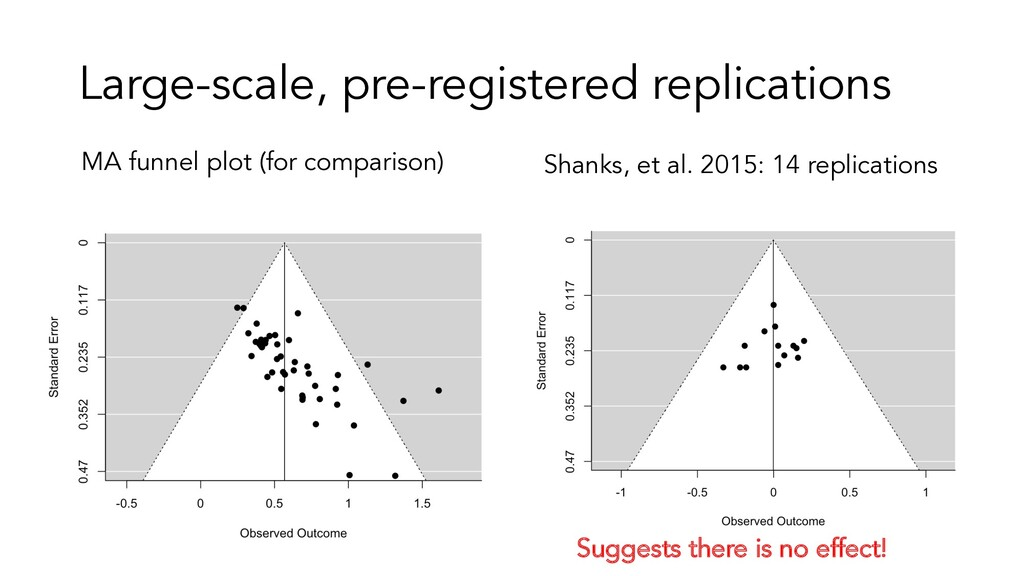 Large-scale, pre-registered replications Shanks...