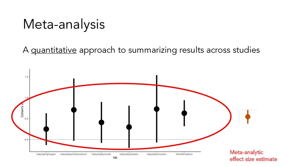Meta-analysis A quantitative approach to summar...