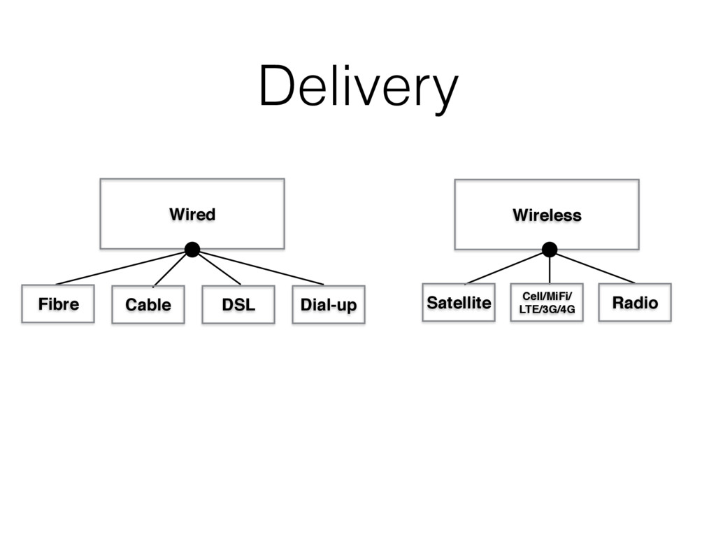 Delivery Wired Wireless Fibre DSL Dial-up Satel...