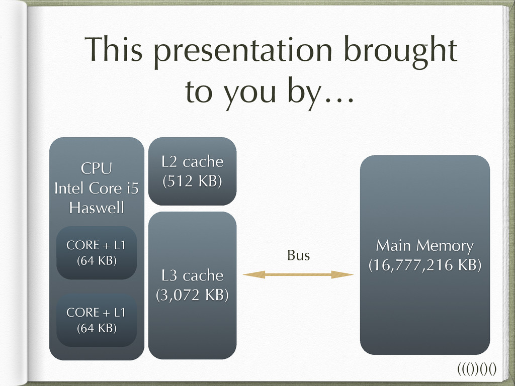 ! CPU Intel Core i5 Haswell L2 cache (512 KB) C...