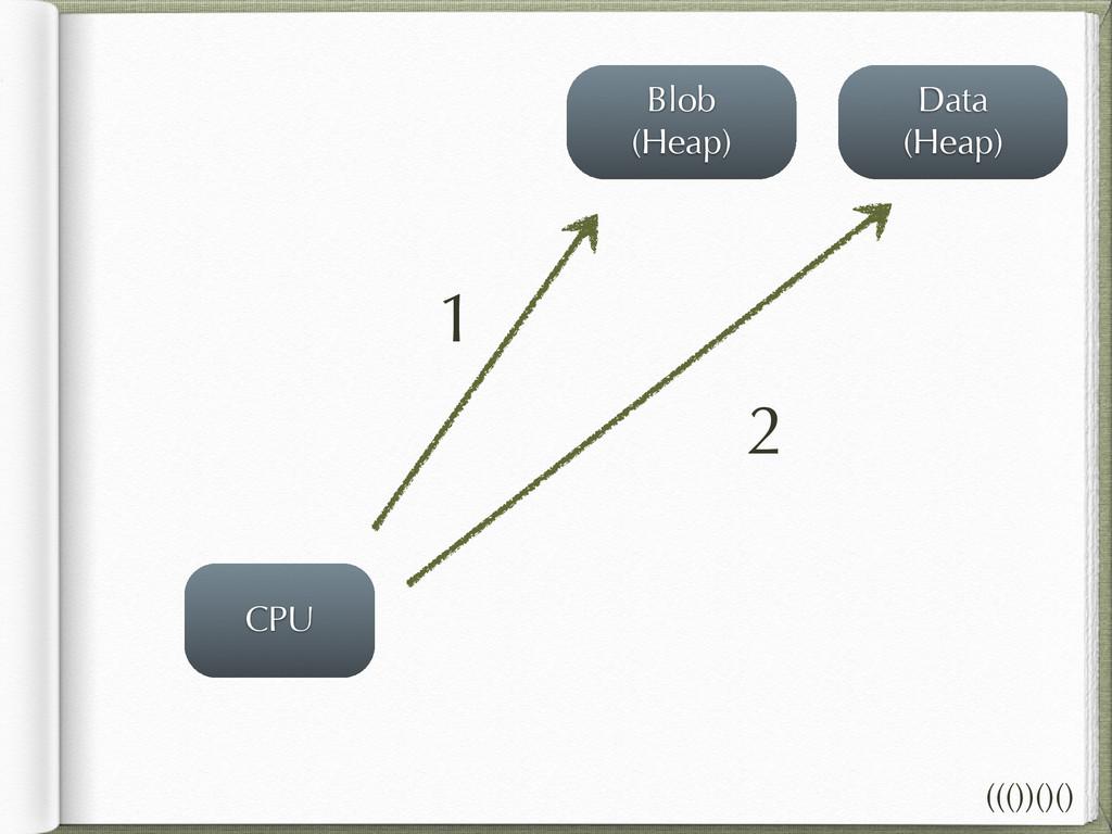 CPU Blob (Heap) Data (Heap) 1 2 ((())()()