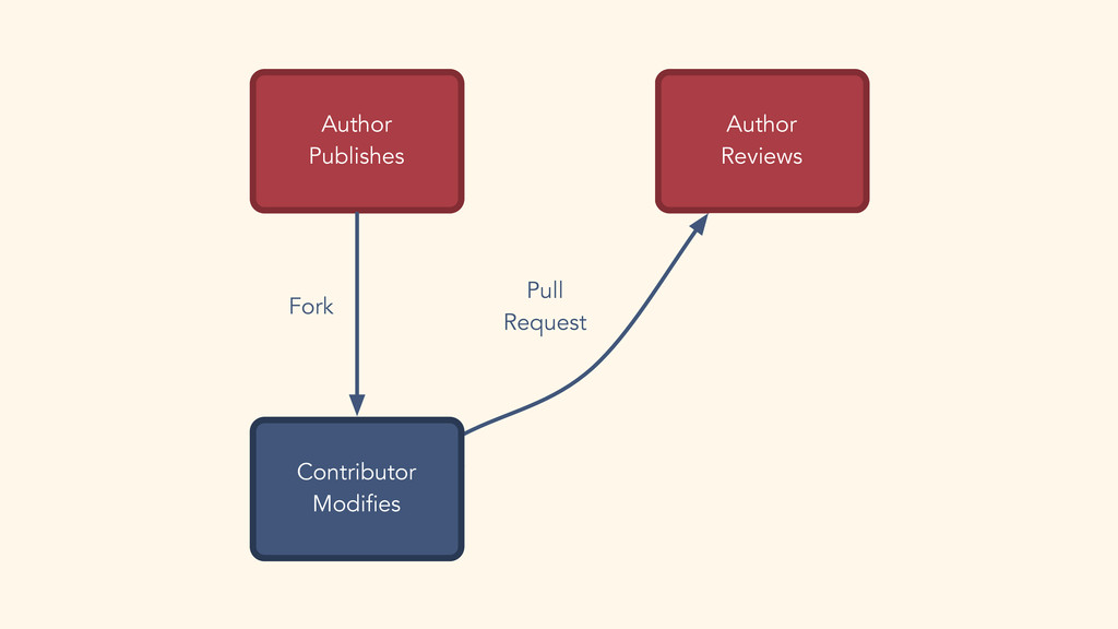 Author Publishes Merge Won't Merge Pull Request...