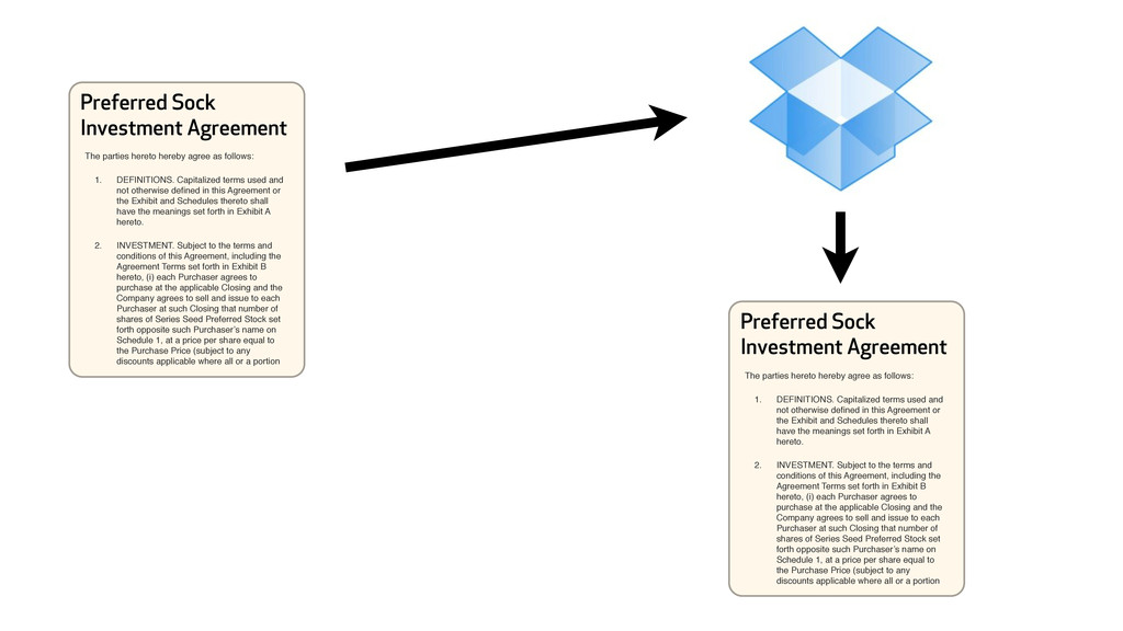 Preferred Sock Investment Agreement The parties...