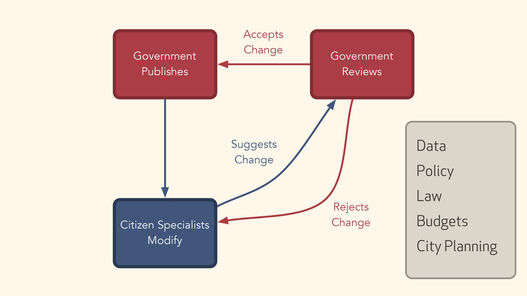 Government Publishes Accepts Change Rejects Cha...