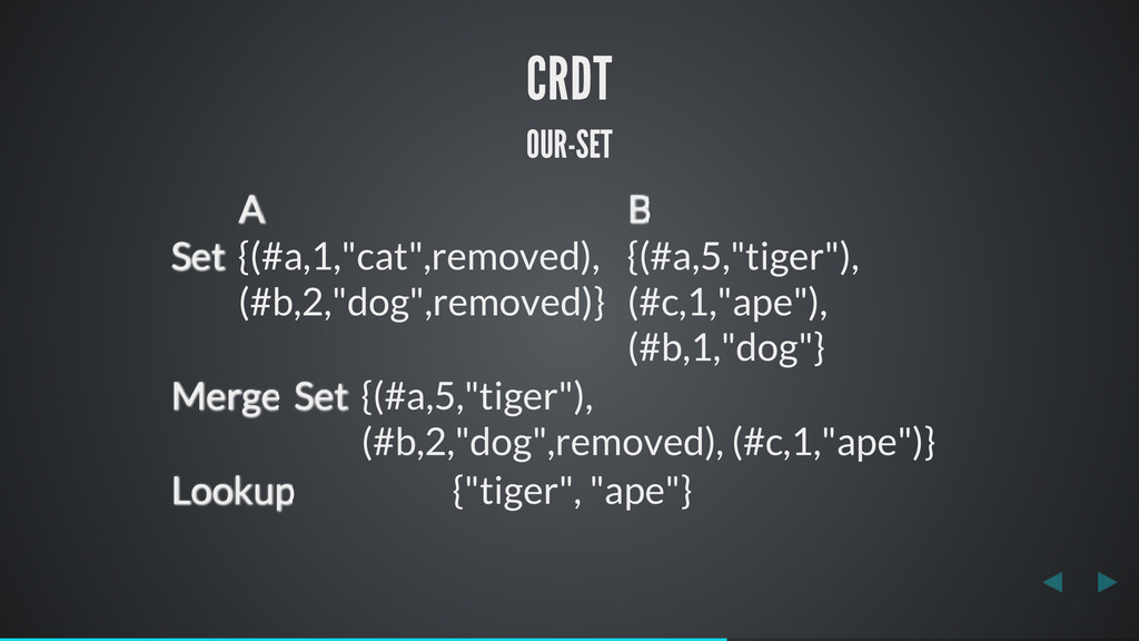 "CRDT OUR-SET A B Set {(#a,1,""cat"",removed), (#b..."