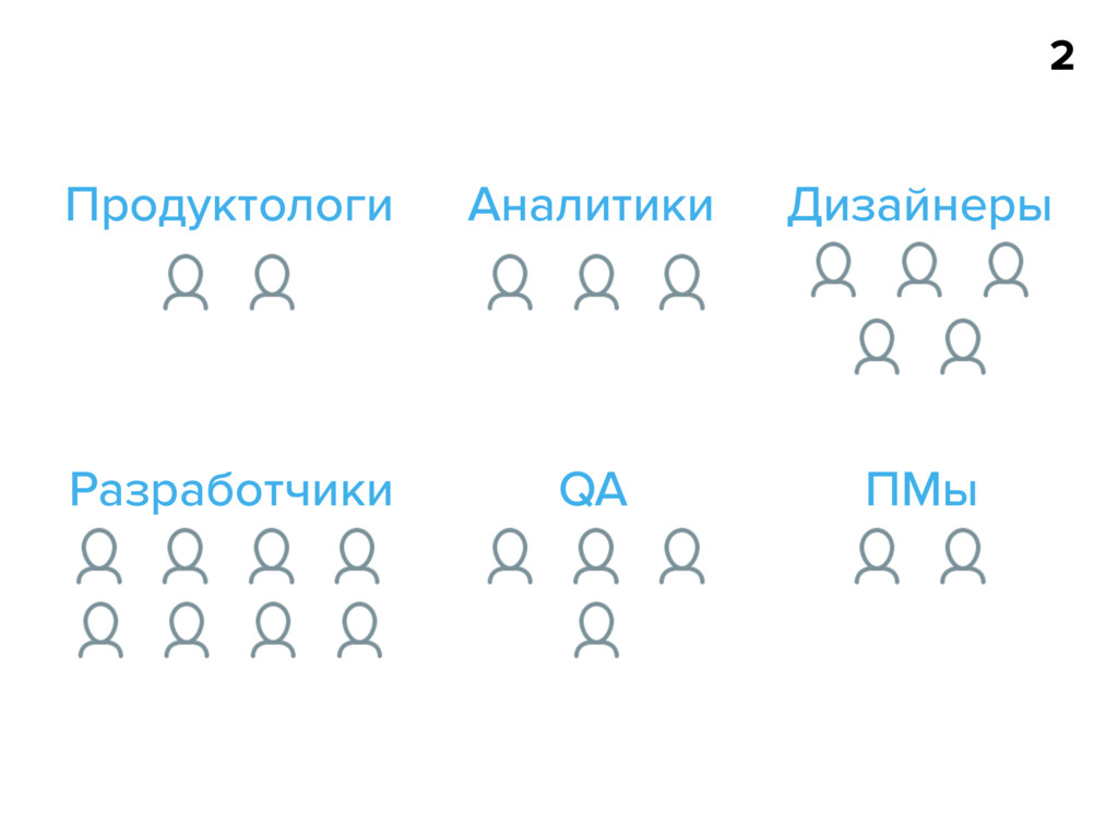 2 Продуктологи Аналитики Дизайнеры Разработчики...