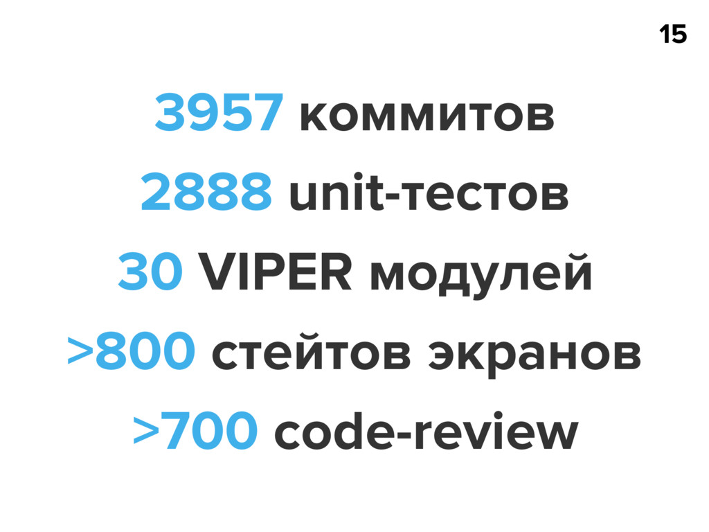 15 3957 коммитов 2888 unit-тестов 30 VIPER моду...