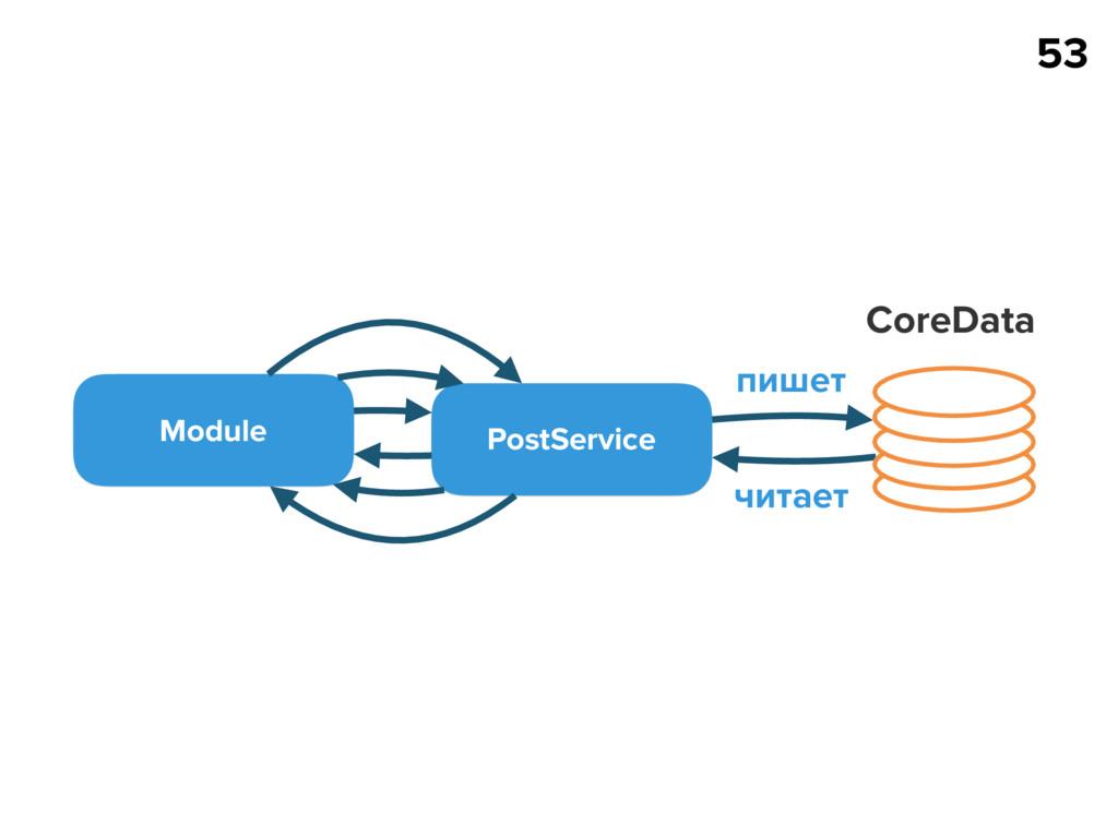 53 Module PostService CoreData пишет читает