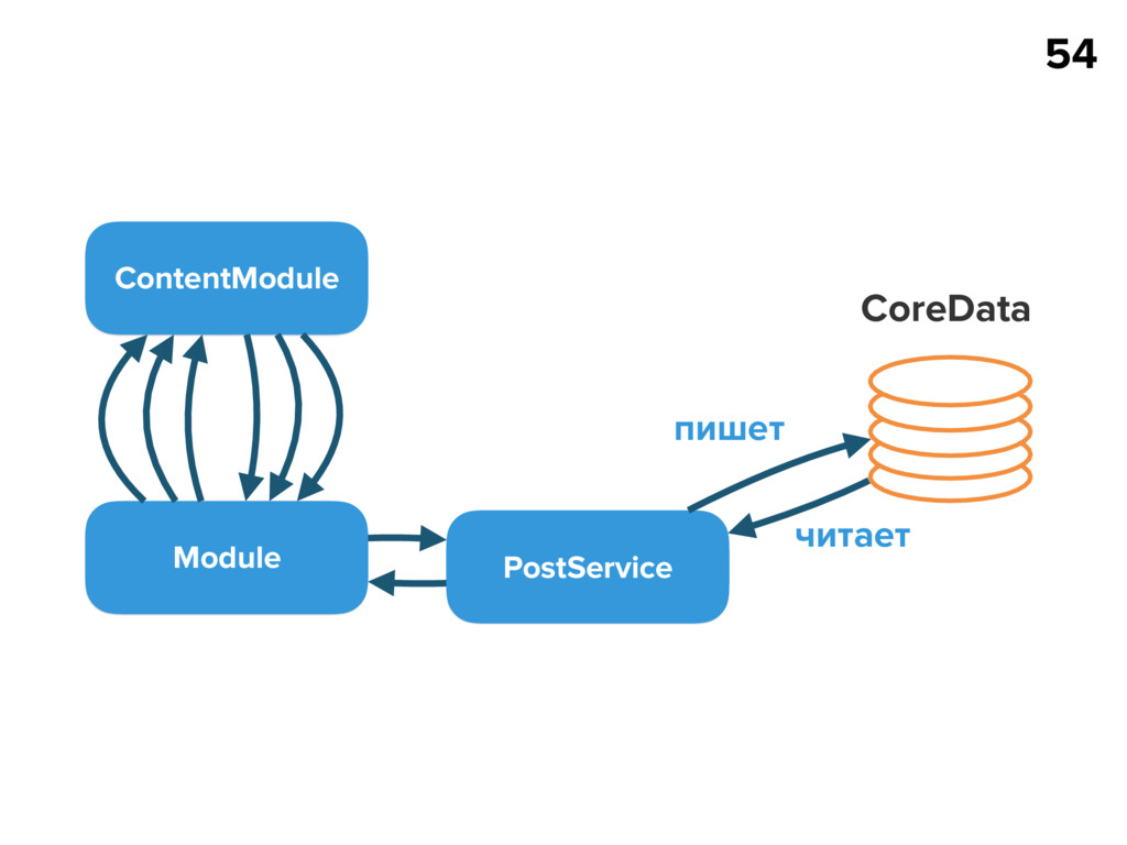54 Module PostService CoreData пишет читает Con...
