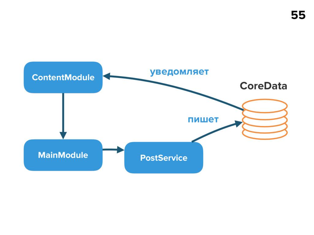 55 MainModule PostService CoreData пишет Conten...
