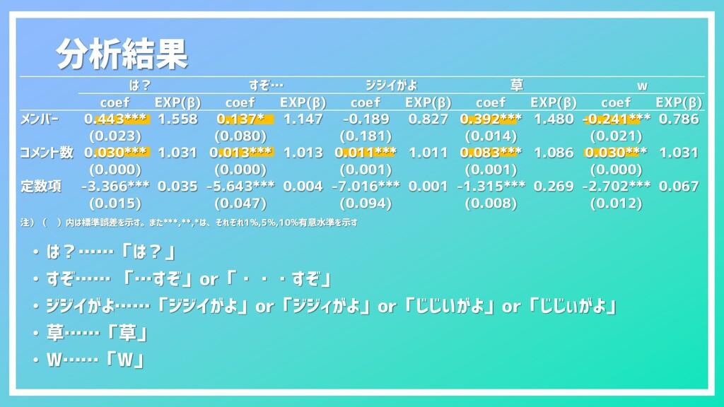 分析結果 は? すぞ… ジジイがよ 草 w coef EXP(β) coef EXP(β) c...