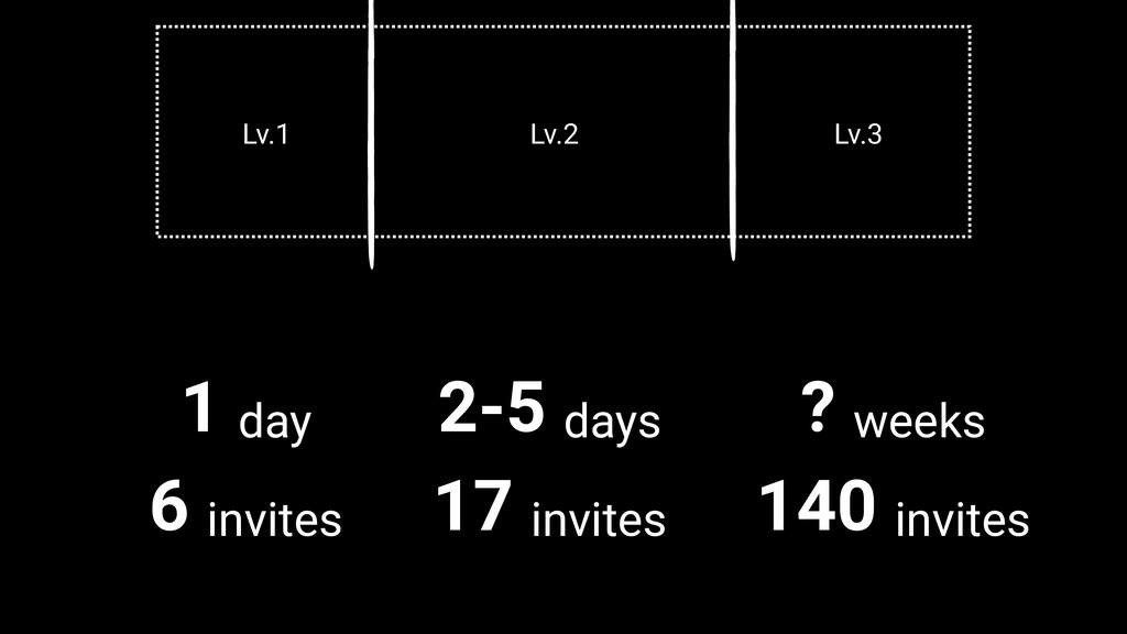 1 day 6 invites Lv.1 Lv.2 Lv.3 2-5 days 17 invi...