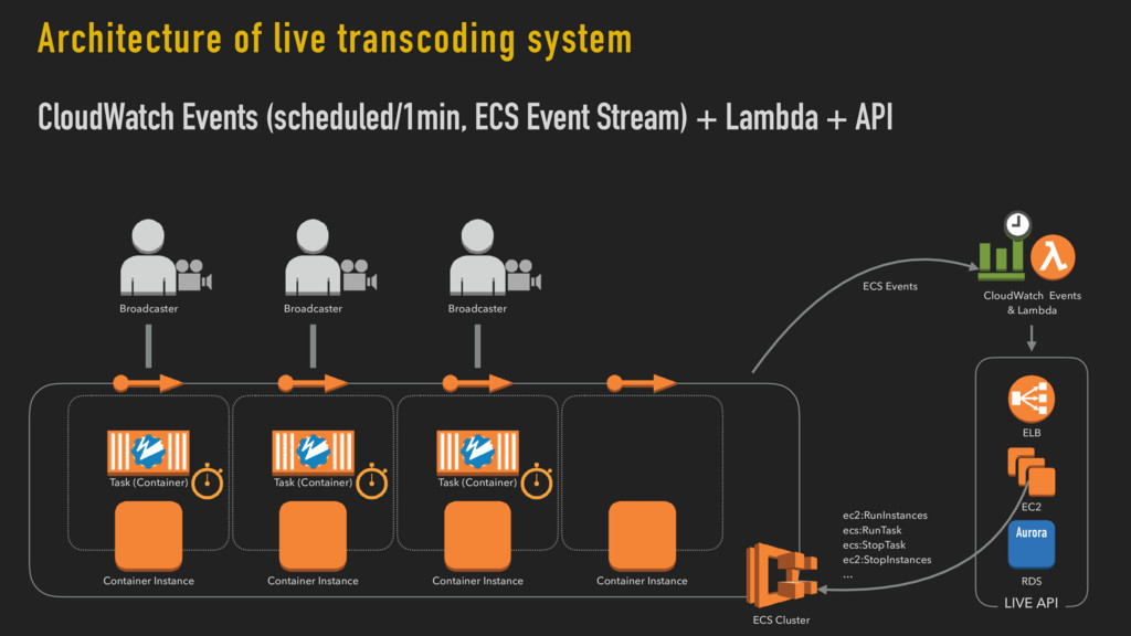 Architecture of live transcoding system CloudWa...