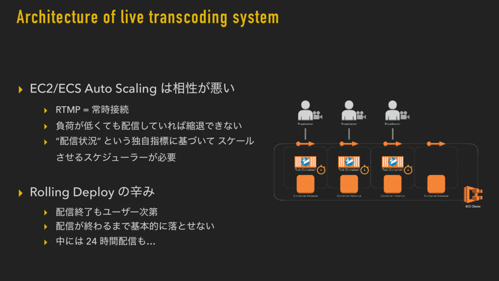 Architecture of live transcoding system ▸ EC2/E...
