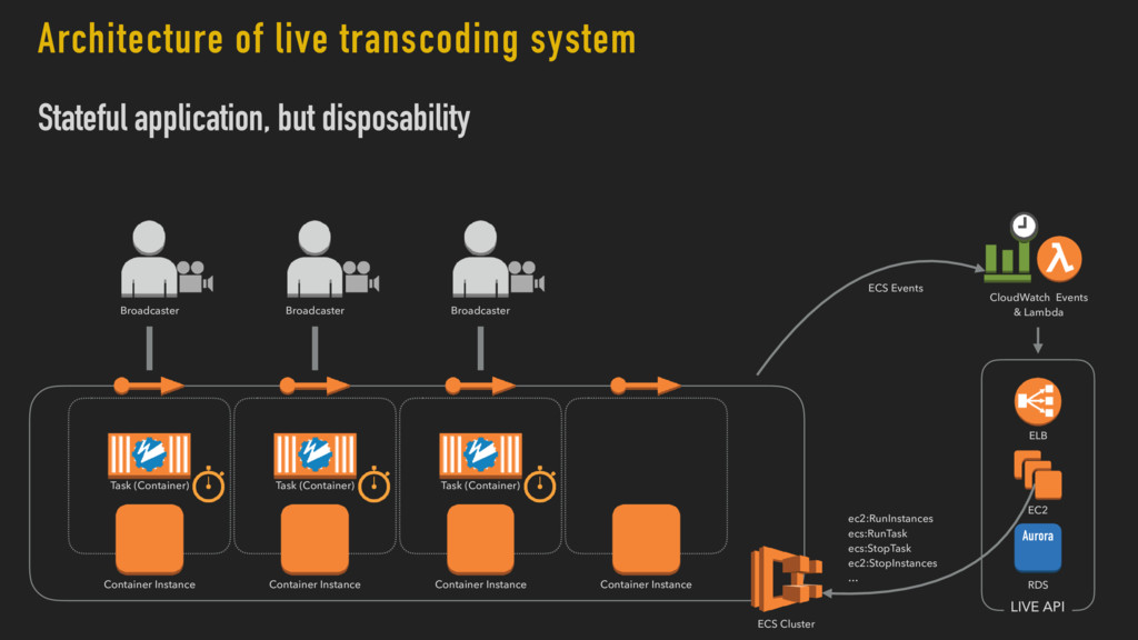 Architecture of live transcoding system Statefu...
